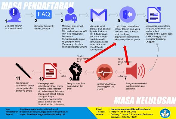 Infografis mapres